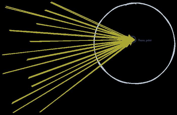 Illustration of focus